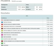 Picanya supera el 80% de participació a les Eleccions Generals d'ahir