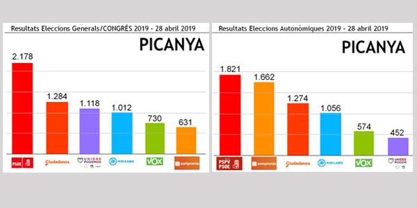 El PSPV-PSOE fou la llista més votada a les eleccions generals i autonòmiques al nostre poble