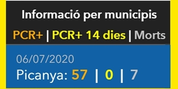 Zero positius per coronavirus en Picanya en els darrers 14 dies