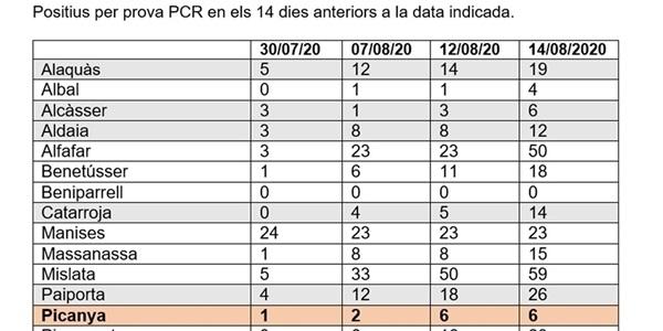 Creixen les xifres de contagi per coronavirus a la nostra comarca.