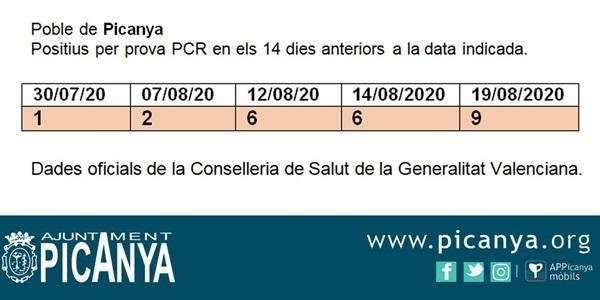 El nombre de positius per proves PCR puja a 9 casos al nostre poble