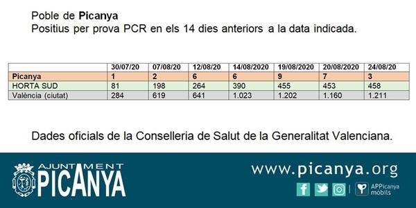 El nombre de positius per proves PCR baixa a 3 casos al nostre poble