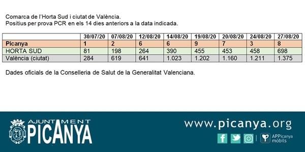 El nombre de positius per proves PCR puja a 8 casos al nostre poble