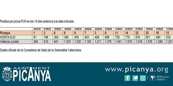 Les xifres de positus per COVID baixen en Picanya fins als 12 casos però cal extremar les mesures de responsabilitat personal