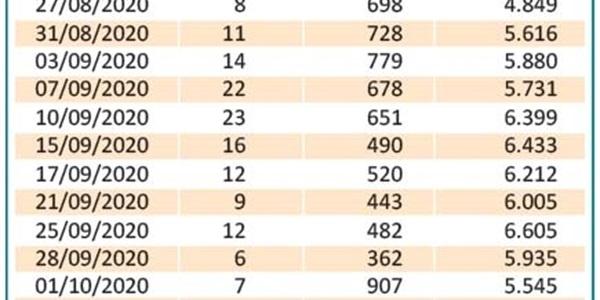 Les xifres de positus per COVID s'estabilitzen al voltant de 10 casos al nostre poble