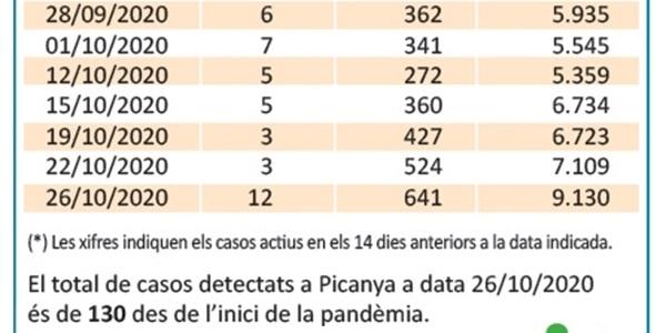El nombre de positius per PCR creix fins als 12 casos al nostre poble