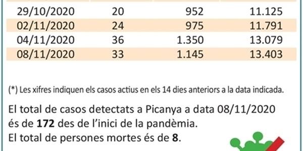 Creixen les xifres de positius per COVID al nostre poble i a la comarca