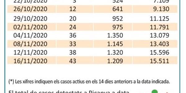 Picanya arriba als 43 positius per COVID en els darrers 14 dies