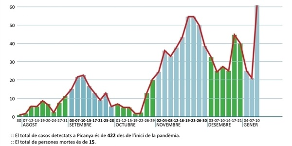61 positius, el màxim de contagis des de l'inici de la pandèmia