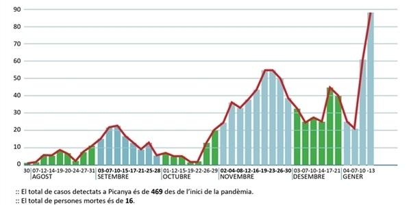 Les xifres de contagi per COVID tornen a pujar i arriben als 88 casos