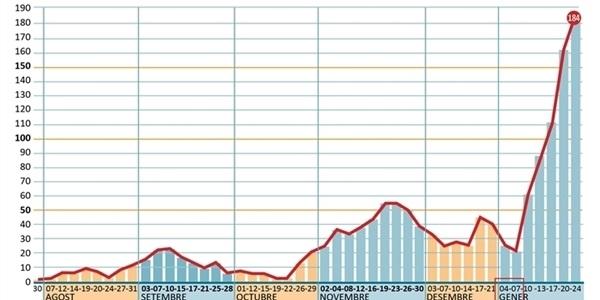 Les dades de contagis per COVID continuen empitjorant al nostre poble