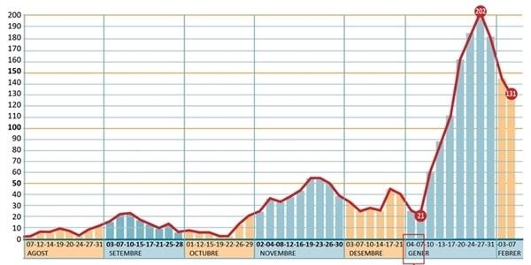 El nombre de positius per COVID baixa un poc i se situa en 131