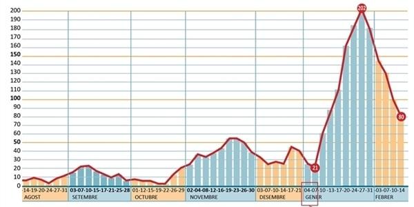 El nombre de positius per COVID baixa a 80 en els darrers 14 dies