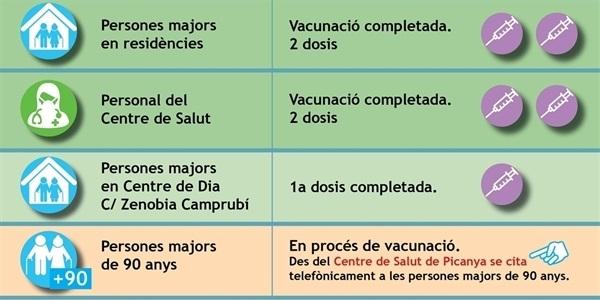 Estat del procés de vacunació a Picanya