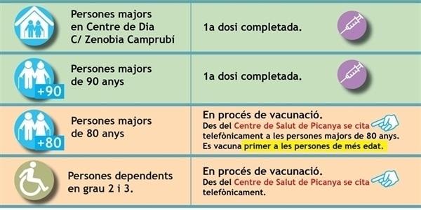 Estat del procés de vacunació a Picanya 24/02/2021